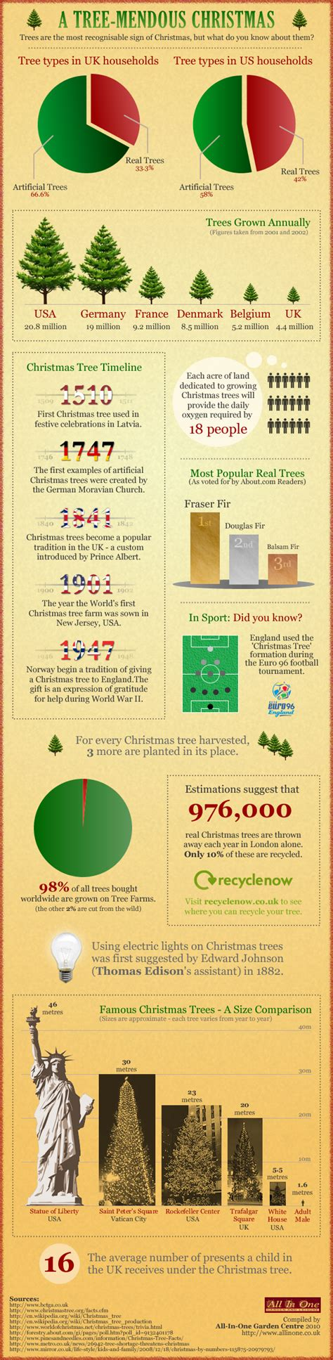 christmas tree infographic funny infographics