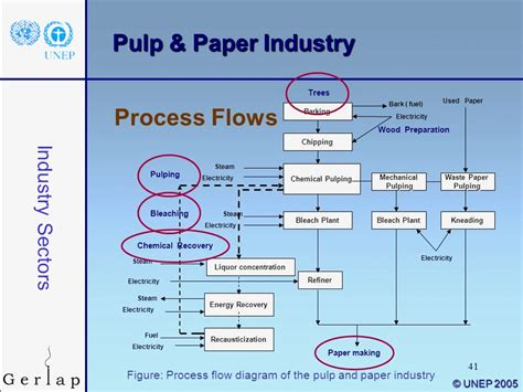 Paper Process Diagram - best process flow diagram of paper mill chapter 72 pulp