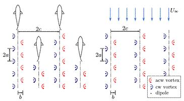 energy driven pattern formation the science behind vortex formation and shedding
