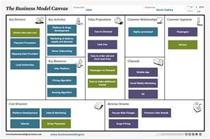 Business Model Canvas Connected Car Business Model Canvas Archives Business Model Guru