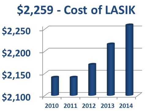 surgery cost laser eye surgery cost how much is lasik qualsight lasik