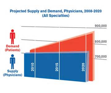 Projected supply and demand physicians 2008 2020