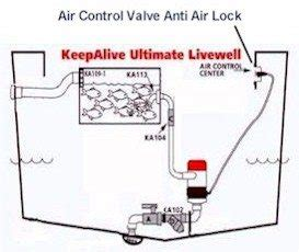 Livewell Plumbing by Washdown Wiring Diagram Fuse Diagram Wiring Diagram Odicis