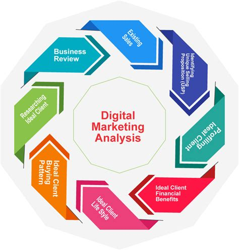 digital market digital marketing analysis and consulting cap digisoft