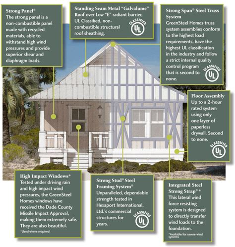 Tornado Proof House Plans Green Steel Homes 48 56 Per Square Foot Home Dreaming Square Steel And