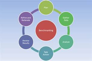 What Is Bench Marketing Benchmarking Bawiki