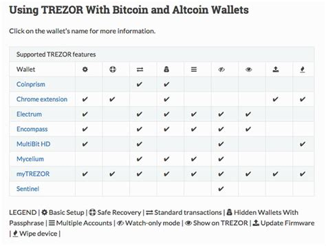 getting started with a bitcoin wallet trezor bitcoin hardware wallet review
