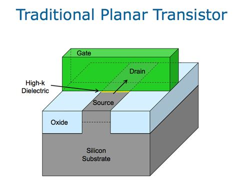 tri gate transistor seminar report intel announces 22nm 3d tri gate transistors shipping in 2h 2011