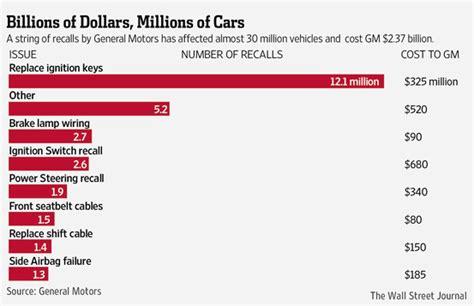saturn recalls canada recall vehicles gm saturn autos post