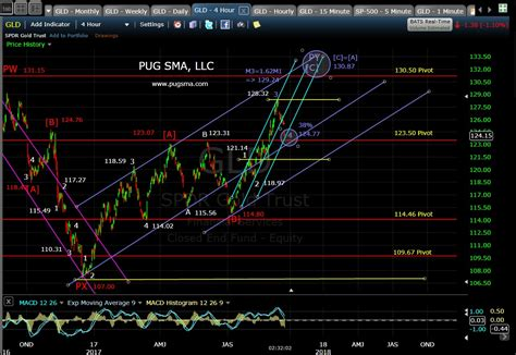pug market analysis september 18th 2017 gld chart update 171 technical analysis pug stock market