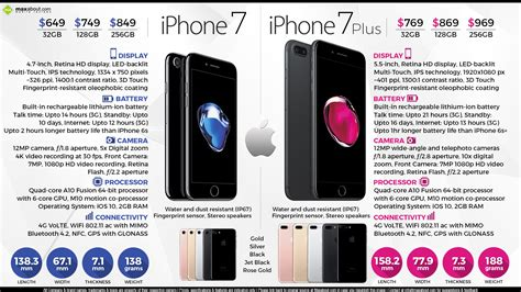 facts about apple iphone 7 iphone 7 plus