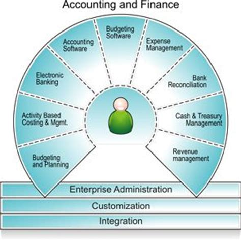 Smart Enterprise Business Accounting System Sebas 17 best images about financial management on student centered resources jd edwards