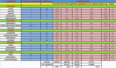 tabla nutricional de alimentos tablas de composicion de alimentos alimentacion y salud tabla de composici 243 n de alimentos