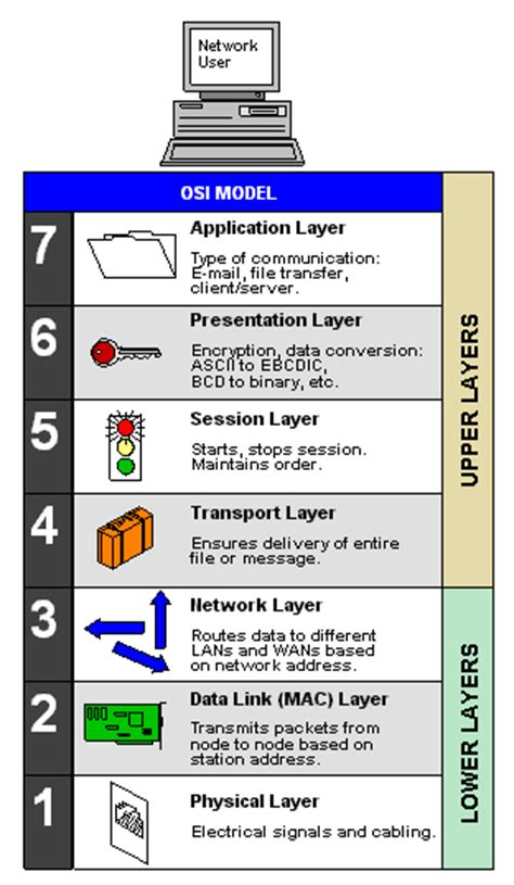 osi model article about osi model by the free dictionary
