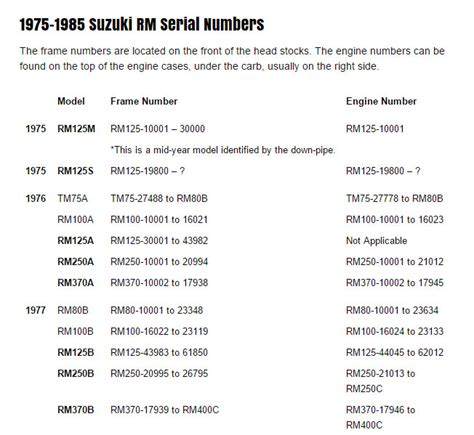 Suzuki Motorcycle Frame Numbers Suzuki Rm Serial Numbers Model Rm125 Rm250 Rm465 Rm500
