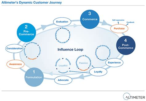 Map Lop Air Mail B5 the imminent shift from social to digital engagement