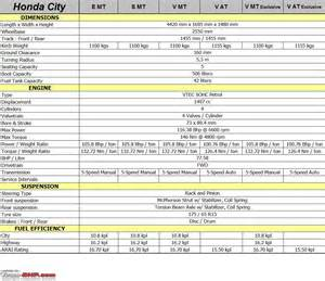 honda city technical specifications feature list