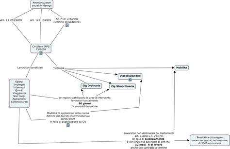 ammortizzatori in deroga mappa concettuale