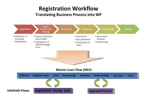 loan processing workflow microsoft lending reference architecture