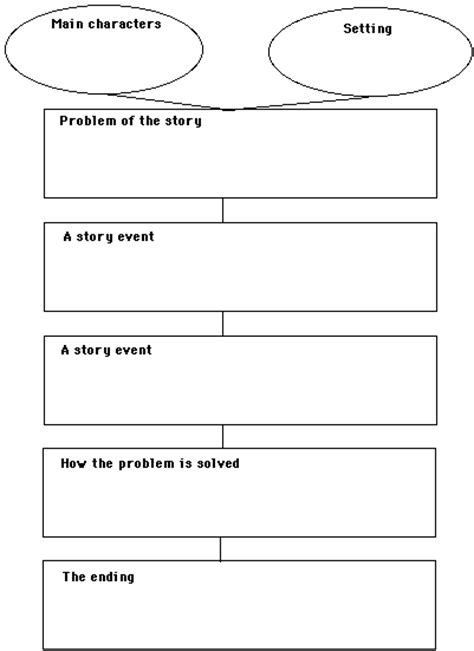 story outline template story map