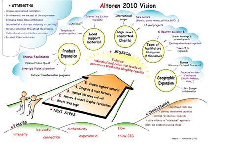 visual facilitation templates 1000 images about visual images rich pictures on