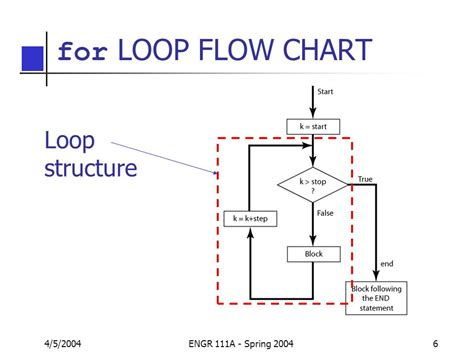 for loop flowchart exle flowchart for loop 28 images python for loop