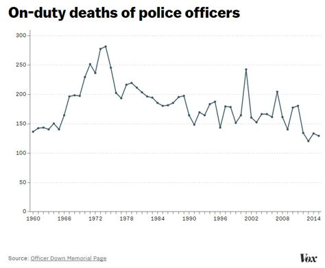How Many Officers Are There In The United States by Us Cities See Unexplained Rise In Crimes This Year