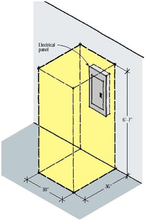 q a electrical panel location in kitchen jlc
