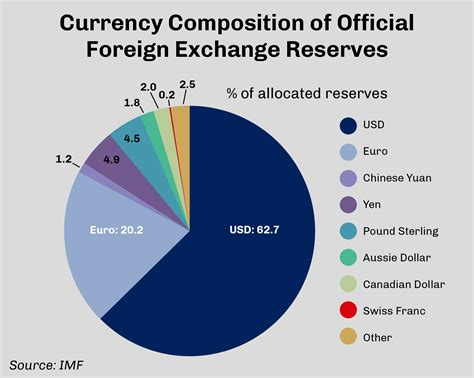 Currency Chart by The World Counts On The Dollar Shareamerica