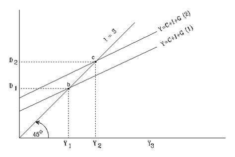 keynesian 45 degree diagram tejvan pettinger economics help page 253