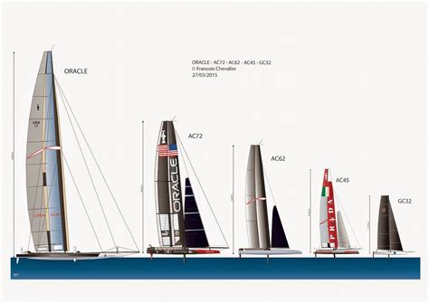 america s cup catamaran dimensions chevalier taglang what direction for the next america s cup