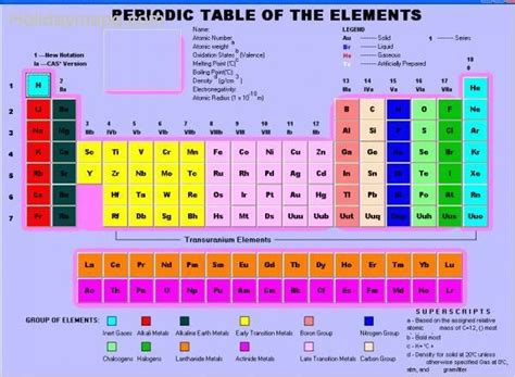 periodic table and names periodic table groups holidaymapq com