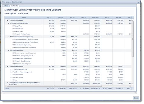 time phased budget template time phased budgeting provides cost controls and flow