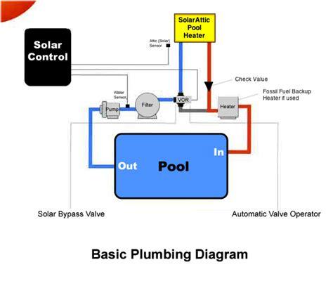 Basic Plumbing Repair by Solarattic Solar Pool Heater Basic Plumbing Diagram
