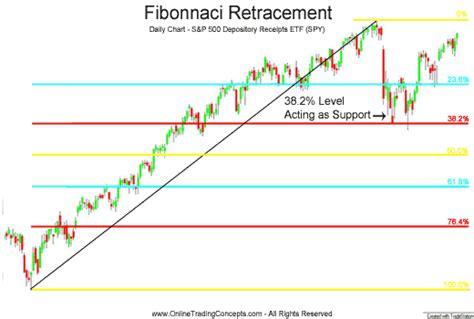 fibonacci and chart pattern trading tools fibonacci retracements technical analysis