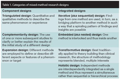 research design definition nursing continence coach opportunities for mixed method designs