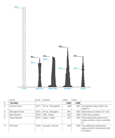 observation tower plans carlo ratti plans the mile vertical park and observation deck