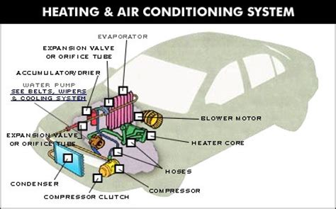 car ac system diagram automotive air conditioning system diagram before you call
