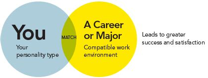 Career Personality Factor Questionniere Mba by S Theory Of Career Choice Career Key