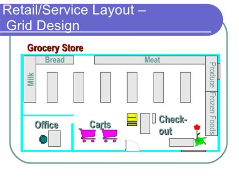 supermarket layout strategy layout
