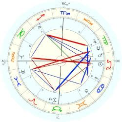 emma watson natal chart watson quintuplets horoscope for birth date 7 august 2004