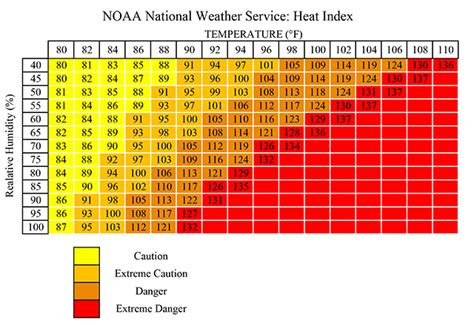 Heat Index Table by The Heat Dome Doom And Bloom Tm