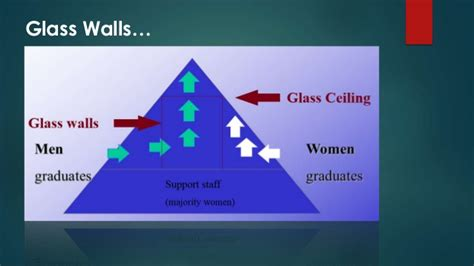 Glass Ceiling Theory Definition by Glass Ceiling Presentation