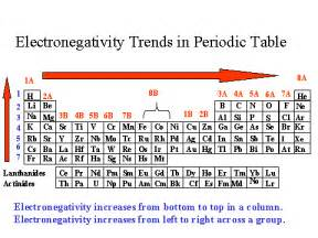 what is the relationship of electronegativity vs atomic