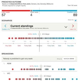 swing calculator federal election 2016