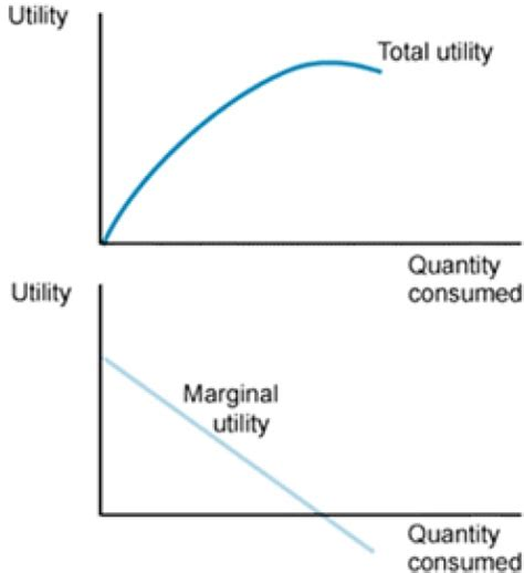 demand and marginal utility with managerial economics demand forecasting