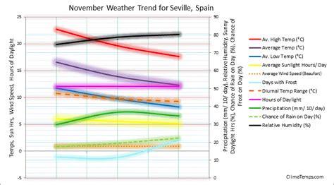 barcelona november weather weather in november in seville spain