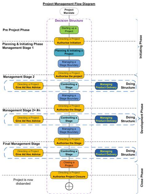 project management diagram project management processes diagram 171 171 portfolio