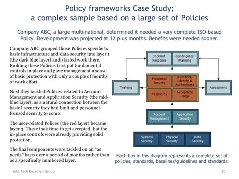 security policy framework template develop security policy