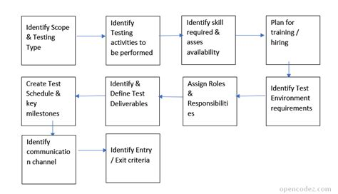 load test plan template how to write simple effective test qa plan sle